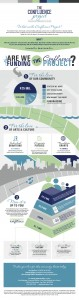 The award-winning infographic that we designed for the Confluence Project in Eau Claire, Wisconsin.